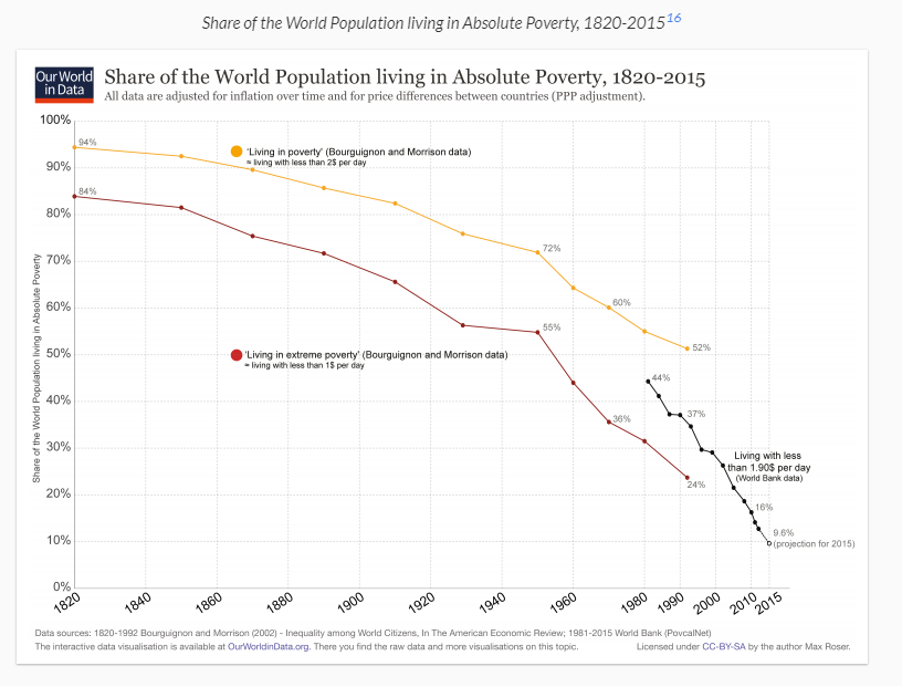 Population living in absolute poverty